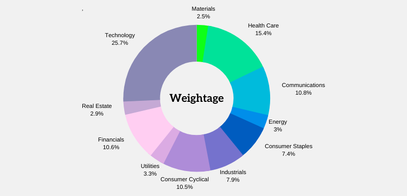 S&P 500 Sector and Industry Weightage