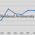 UK Dividend Aristocrats index performance