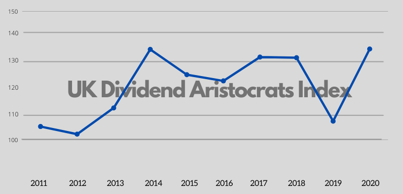 UK Dividend Aristocrats index performance