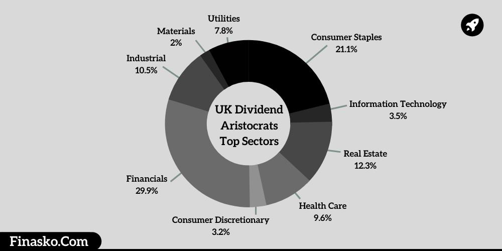 UK Dividend Aristocrats Top Sectors