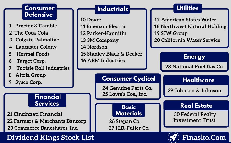 Dividend Kings List