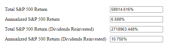 Last 100 Year Return of S&P 500