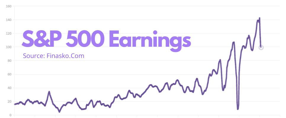 S&P 500 Earnings (EPS)