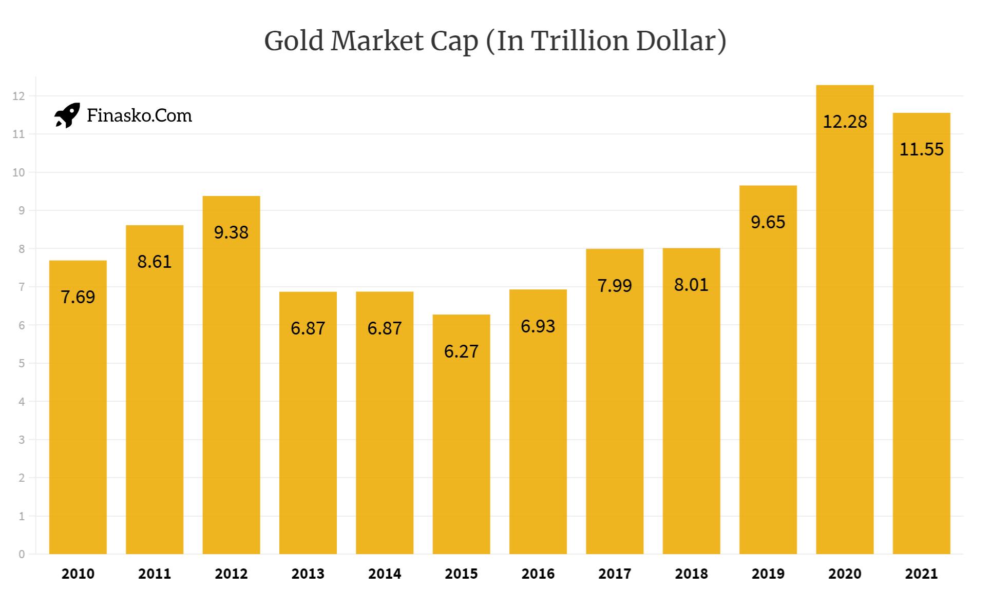 Gold Annual Market Capitalization
