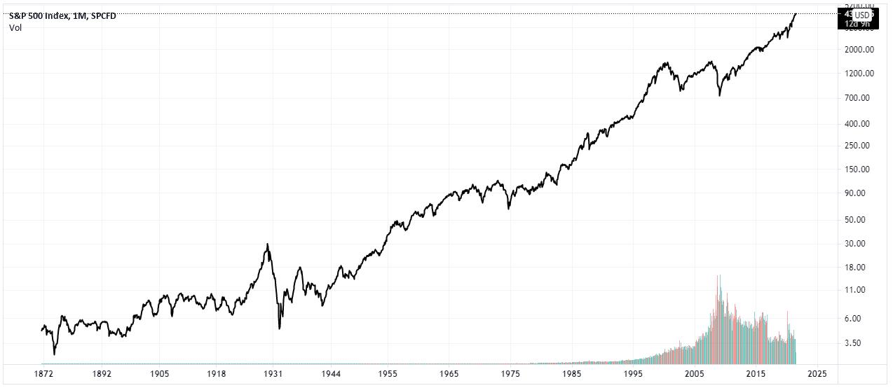 S&P 500 Historical Price Chart