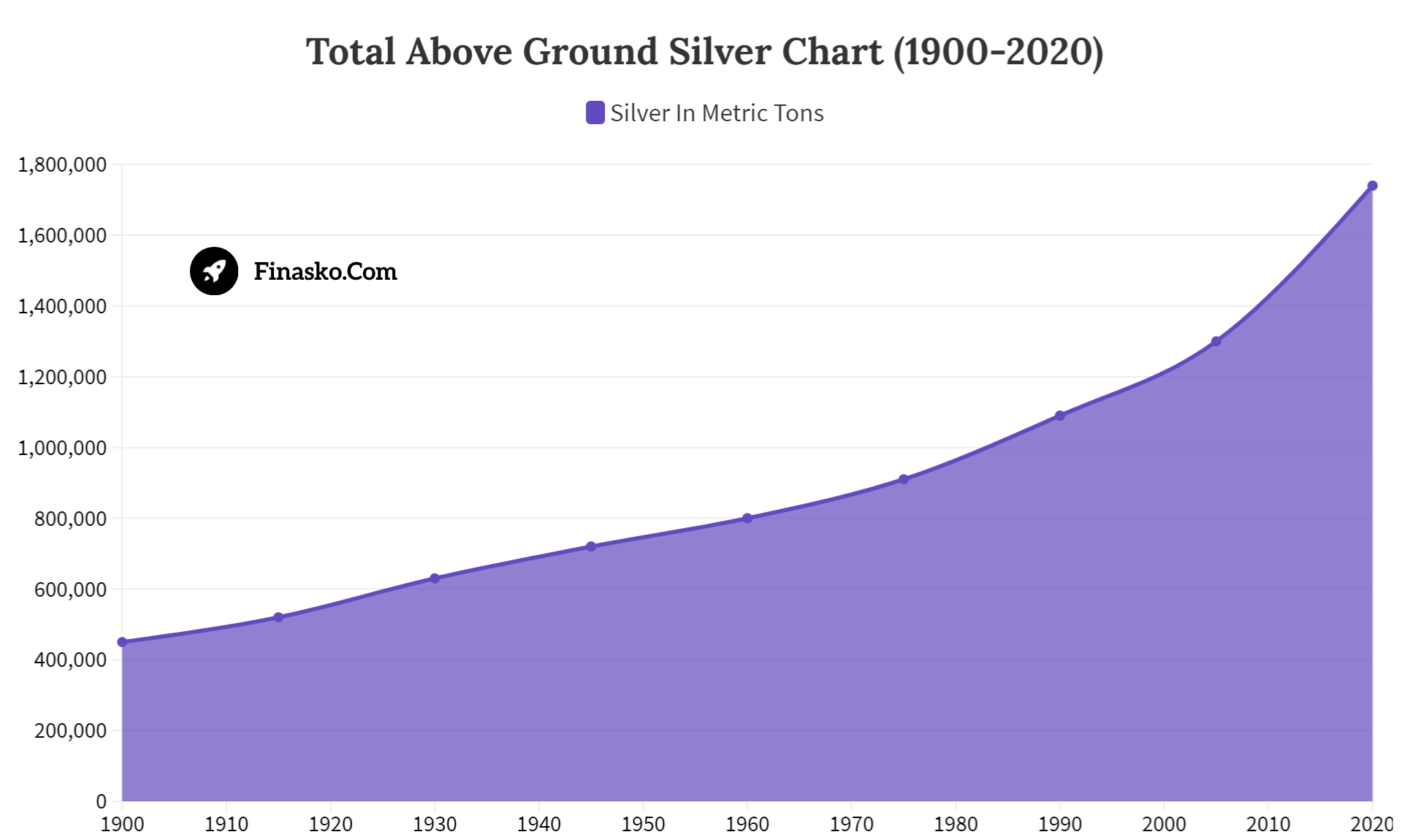 Total Above Ground Silver Chart
