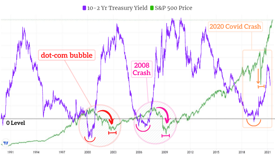 10-2 Yr Treasury Yield vs S&P 500