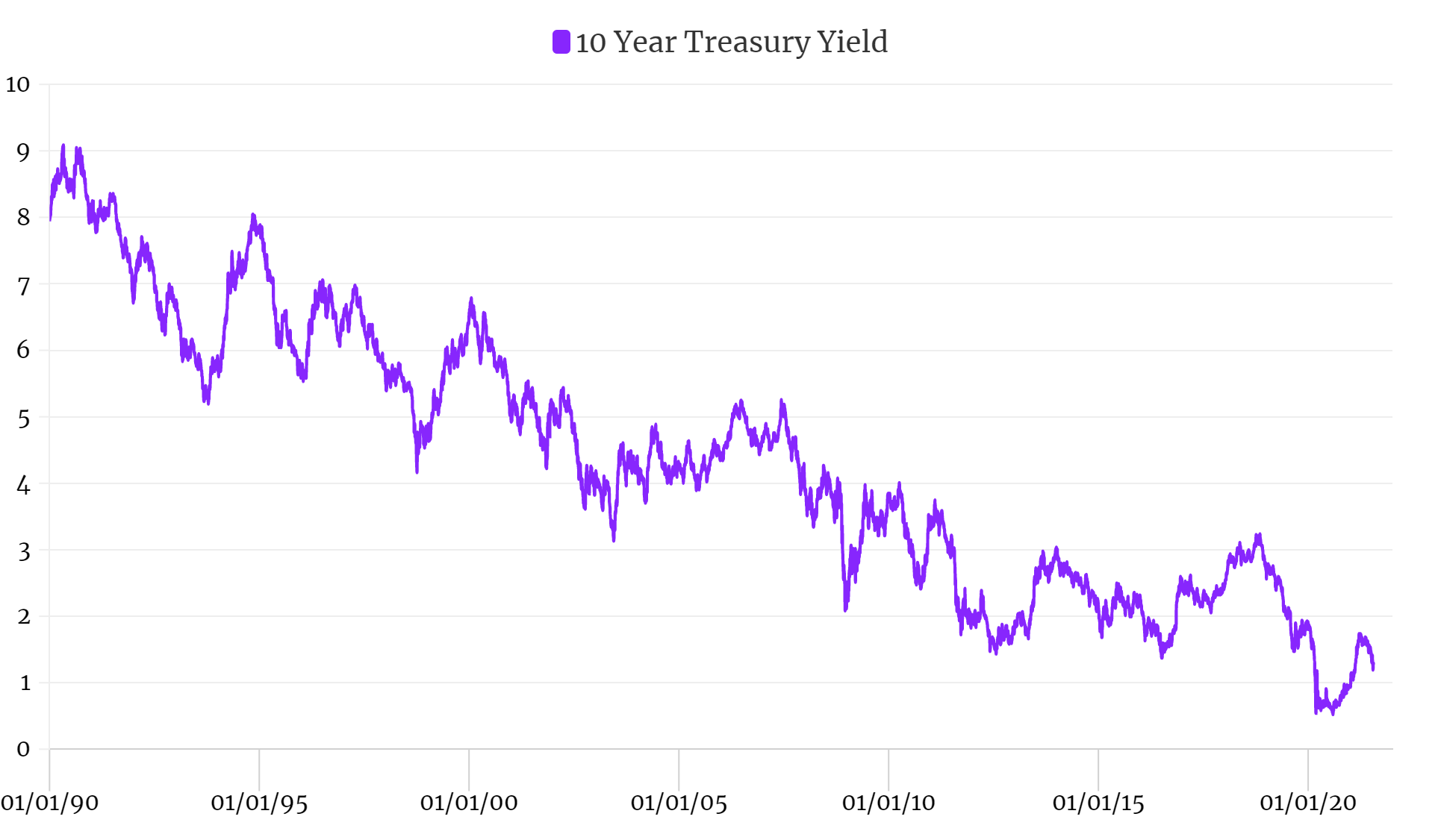 10-Year Treasury Yield (1990-2021)