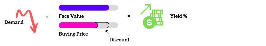 How to Determine Treasury Yield 1