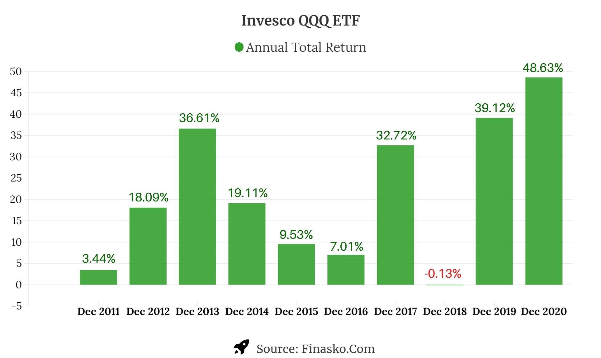 Invesco QQQ ETF Annual Total Return