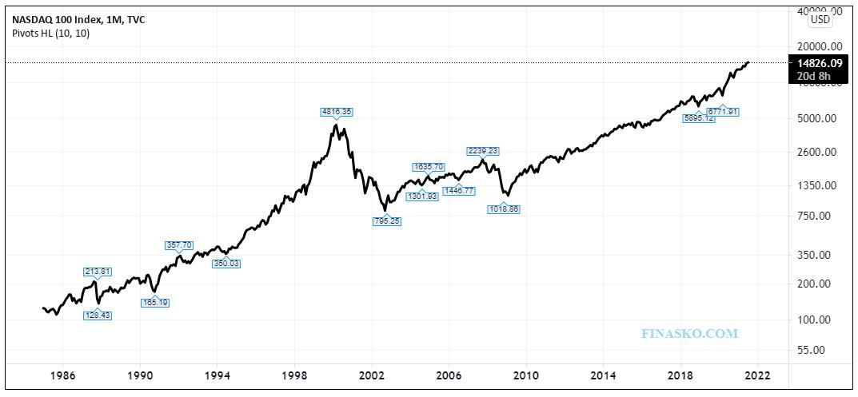 NASDAQ 100 Index Performance Since Inception