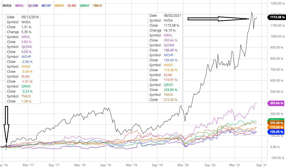 5G Stocks Performance Comparision Chart