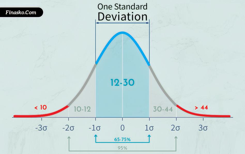 Standard Deviation Explained