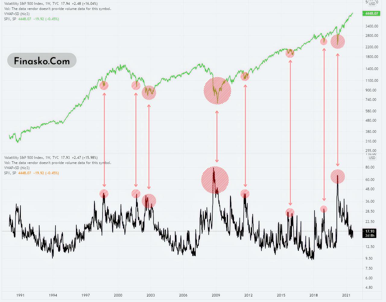 VIX vs S&P 500