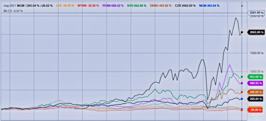 Gambling Stocks Performance