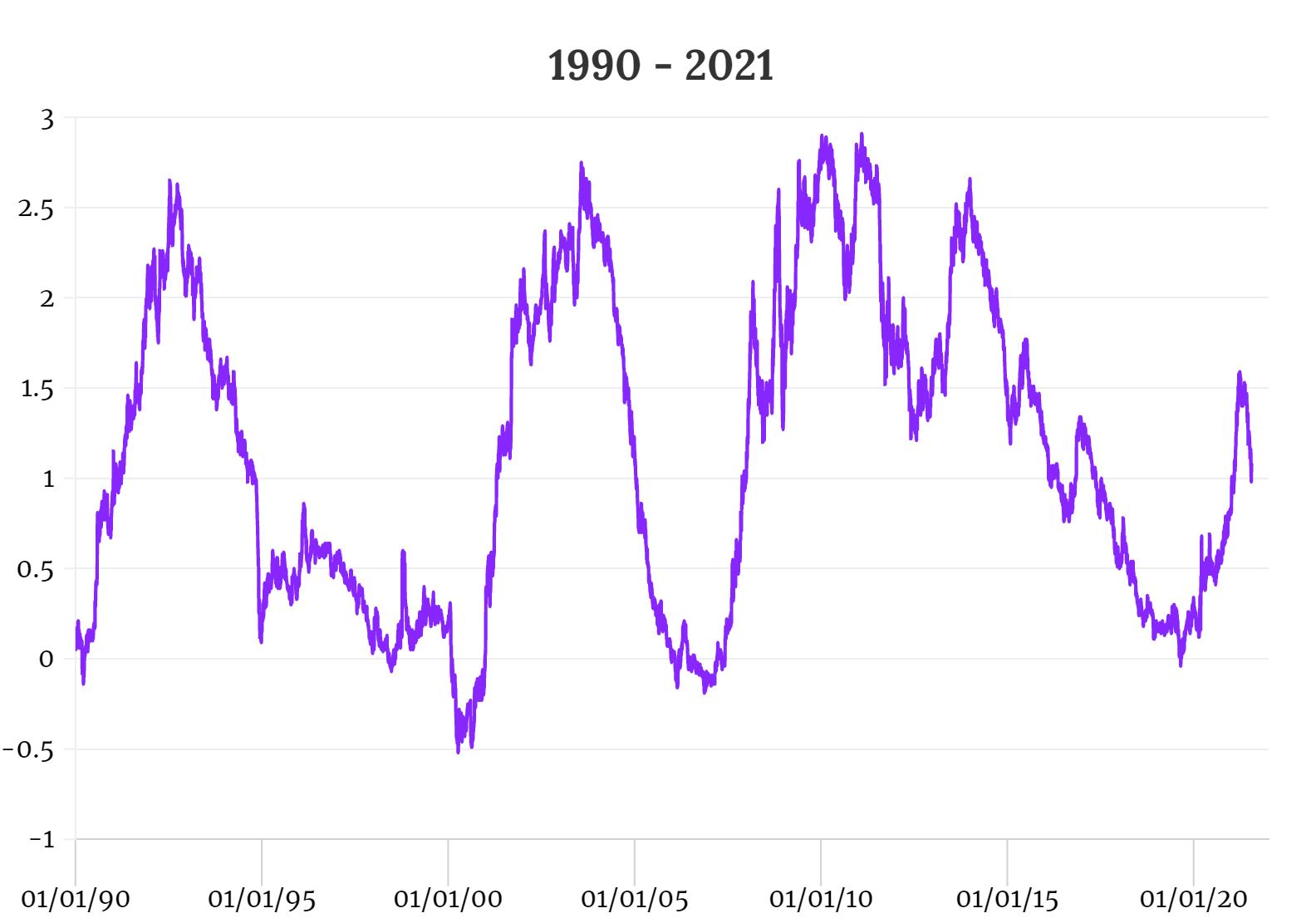 10-2 Year Treasury Yield (1990-2021)